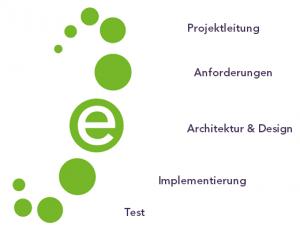 bitfest GmbH Software Engineering - Prozessablauf in einem Projekt